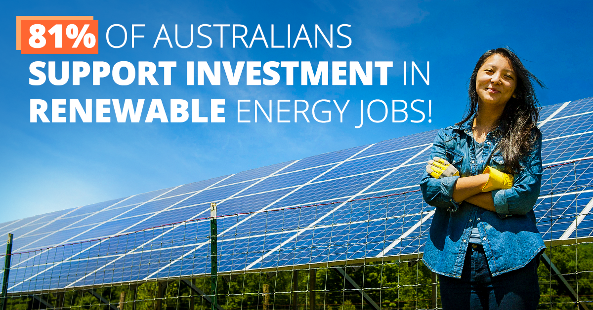 81% of Australians want investment in Renewable Energy